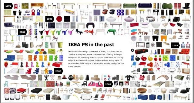 IKEA-PS-History